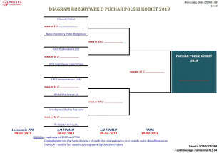Diagram Pucharu Polski Kobiet 2019