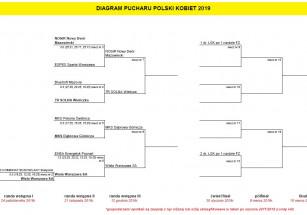 Losowanie par Pucharu Polski Kobiet !